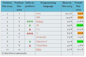 La popularité de JavaScript, très variable selon l'indice de mesure