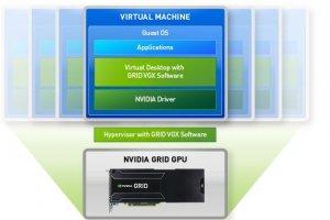 Nvidia améliore les performances graphiques des bureaux virtuels
