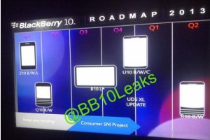 Fuites sur la roadmap de Blackberry