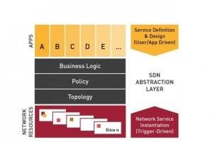 SDN, Alcatel veut automatiser les clouds avec Nuage