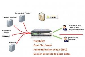 Wallix et Keynectis-OpenTrust protègent l'accès aux données sensibles