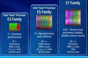 Intel dévoile ses puces serveurs Xeon Haswell
