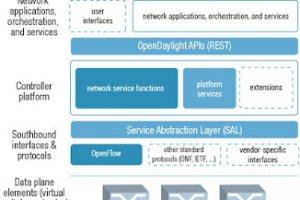 SDN : le projet OpenDayLight suscite espoir et scepticisme