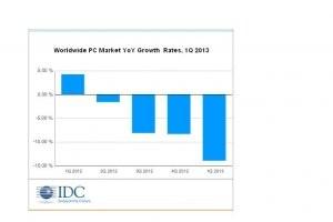 Le march� mondial des PC poursuit sa chute au 1er trimestre