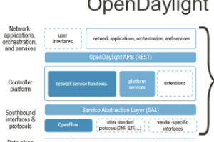 ONS 2013 : IBM défend le projet SDN OpenDaylight
