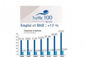 Truffle 100 France 2013 : les éditeurs dopent leur R&D malgré des profits en baisse