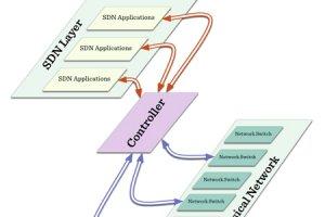SDN, la virtualisation de réseau dans les starting-blocks