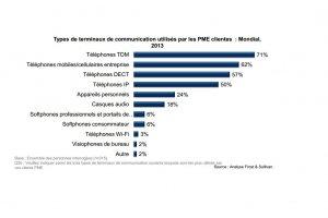 Les PME augmentent leurs investissements dans les communications unifiées