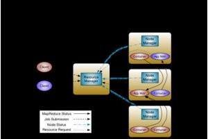 Hortonworks livre une preview de Hadoop 2.0