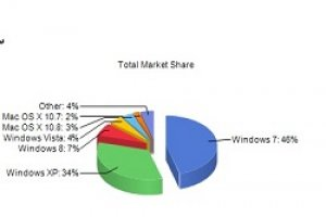 Windows 8 dépasse enfin Vista