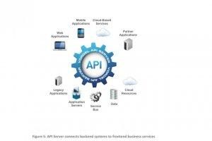 Axway intègre API Server 7.2 à sa gouvernance des flux de données