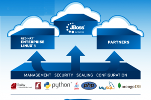 Red Hat déploie des outils middleware pour les développeurs cloud