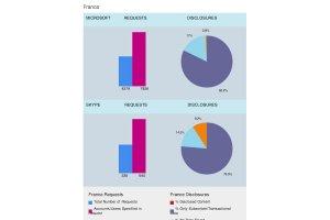 En 6 mois, Microsoft a fourni des données sur 4 717 clients en France
