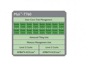 ARM livre le design de sa puce graphique Mali 16 coeurs