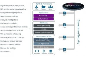 Gestion de cloud hybride : CSC rachète ServiceMesh