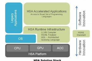 Avec sa puce serveur Berlin, AMD s'apprête à utiliser sa technologie HSA