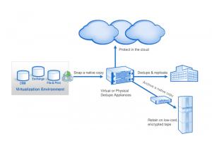 Sauvegarde dans le cloud : Quantum pousse son offre VmPro/DXi