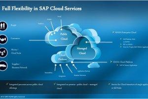 SAP décrypte sa stratégie cloud public, privé et PaaS