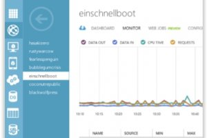 TechEd 2014 : Avec Azure ExpressRoute, Microsoft booste son cloud hybride