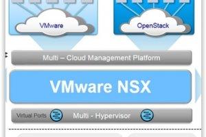 VMware NSX : levée de rideau sur les tarifs