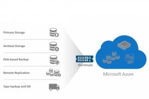 Cloud hybride, Microsoft relance StorSimple désormais intégré à Azure