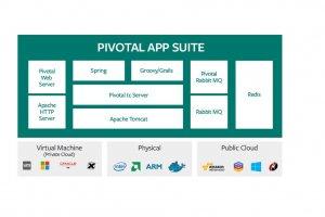 Pivotal propose une pile Java allégée pour les applications web