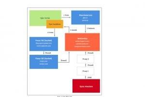 Cyber-espionnage : l'opération Epic Turla cible la France