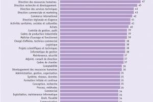 Les salaires à l'embauche des jeunes diplômés ont baissé en 2013