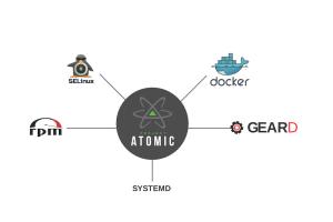 Avec Atomic Host, Red Hat permet (aussi) de gérer des conteneurs Docker