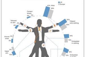 Vêtements et accessoires connectés, priorité pour 68% des décideurs métiers et IT