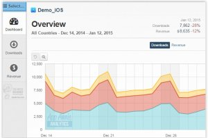 Analytique mobile : App Annie lève 55 M$