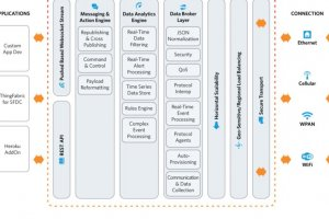 Amazon rachète la start-up 2lemetry, spécialisée dans l'Internet des objets