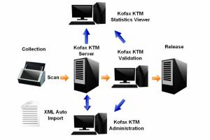 Lexmark rachète Kofax pour 1 Md$
