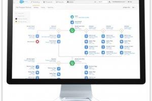 Salesforce dégaine ses outils d'automatisation marketing B2B