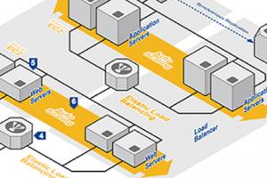 Annuels Amazon 2014 : AWS pèse 4,6 Md$ dans les comptes