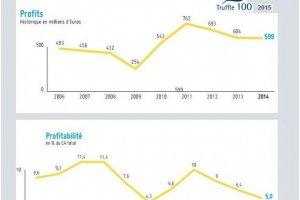 Truffle 100 France : La rentabilité des éditeurs de logiciels baisse encore