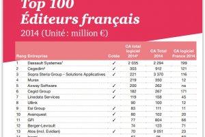 Top 100 des éditeurs de logiciels français : Le SaaS a représenté 12% du CA en 2014
