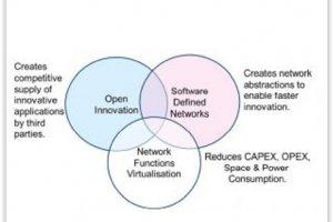 SDN et NFV : Un marché à haut risque pour les fournisseurs