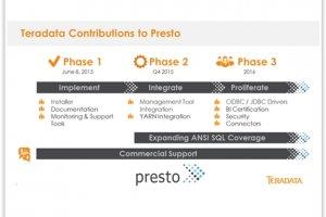 Teradata supporte Presto, le moteur de requête SQL de Facebook