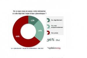 Malgré les attaques, 85% des salariés croient leur entreprise protégée