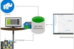 Microsoft lance la b�ta d'Azure SQL Data Warehouse