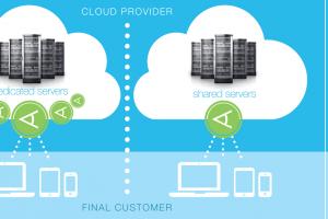 Wallix lance une solution à destination des opérateurs cloud