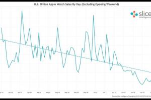 Les ventes d'Apple Watch dégringolent