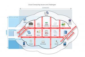OCCIware, plateforme française de gestion open source multi-clouds