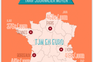 Freelances IT : Les taux journaliers moyens par région