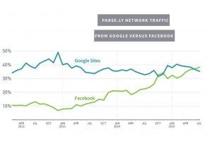 Sites d'actualités : Facebook génère plus de trafic que Google