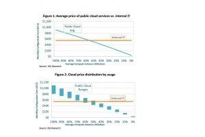 Le cloud privé moins cher que le public en usage intensif