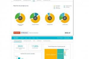 Kontest renforce la collecte de données marketing et s'associe à Bime