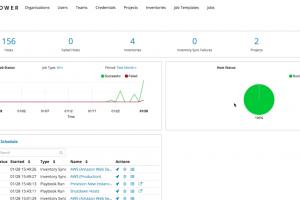 Red Hat acquiert la start-up Ansible, spécialisée dans la gestion des cloud hybrides