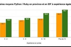 Ruby et Python en tête des compétences les mieux payées